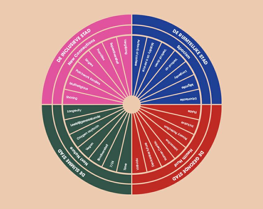 Trendcirkel